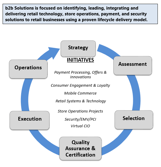 Information Systems b2b Solutions